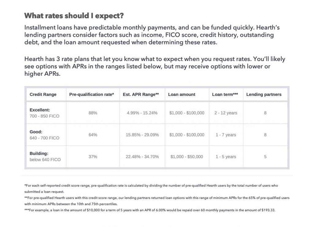 estimated financing rates